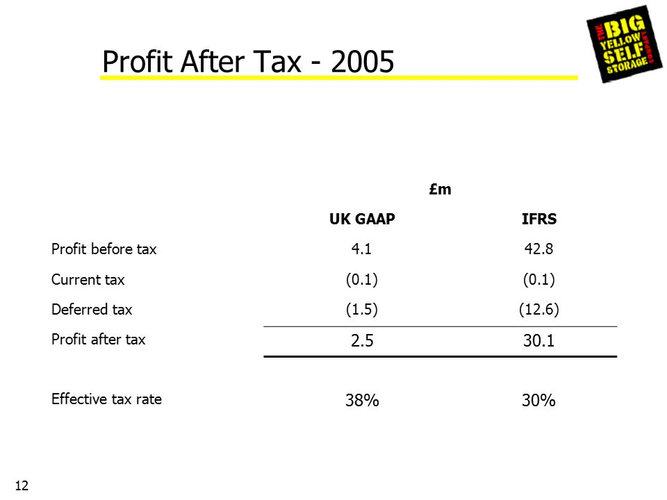 12 Profit After Tax - 2005 £m UK GAAPIFRS Profit before tax4.142.8 Current tax(0.1) Deferred tax(1.5)(12.6) Profit after tax 2.530.1 Effective tax rate 38%30%