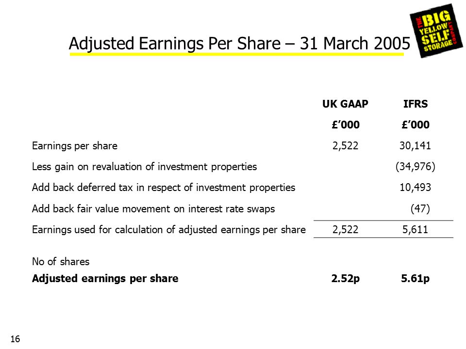 16 Adjusted Earnings Per Share – 31 March 2005 UK GAAPIFRS £'000 Earnings per share2,52230,141 Less gain on revaluation of investment properties(34,976) Add back deferred tax in respect of investment properties10,493 Add back fair value movement on interest rate swaps (47) Earnings used for calculation of adjusted earnings per share2,5225,611 No of shares Adjusted earnings per share2.52p5.61p