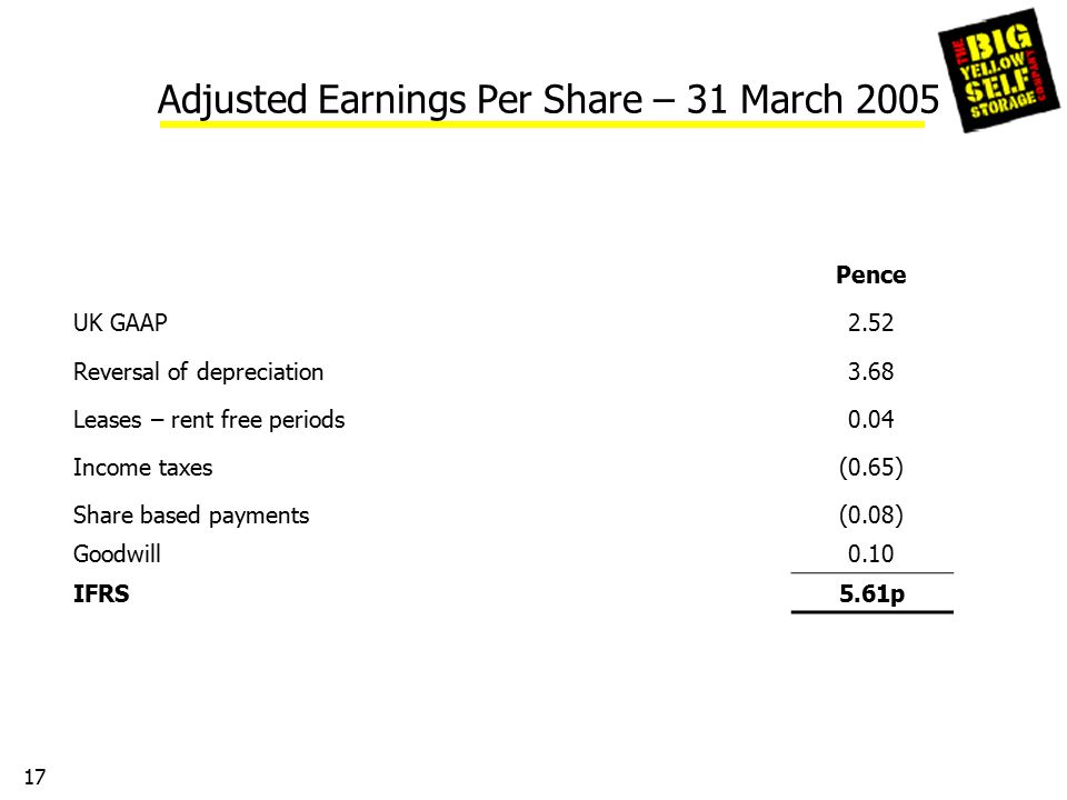 17 Adjusted Earnings Per Share – 31 March 2005 Pence UK GAAP2.52 Reversal of depreciation3.68 Leases – rent free periods0.04 Income taxes(0.65) Share based payments(0.08) Goodwill0.10 IFRS5.61p