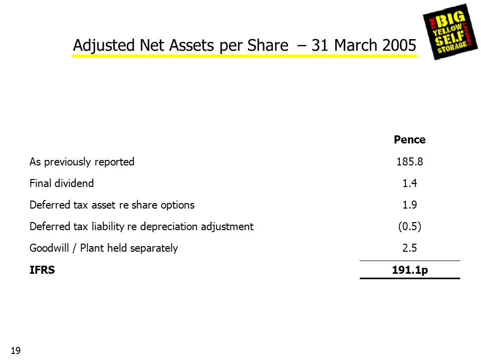 19 Adjusted Net Assets per Share – 31 March 2005 Pence As previously reported185.8 Final dividend1.4 Deferred tax asset re share options1.9 Deferred tax liability re depreciation adjustment(0.5) Goodwill / Plant held separately2.5 IFRS191.1p