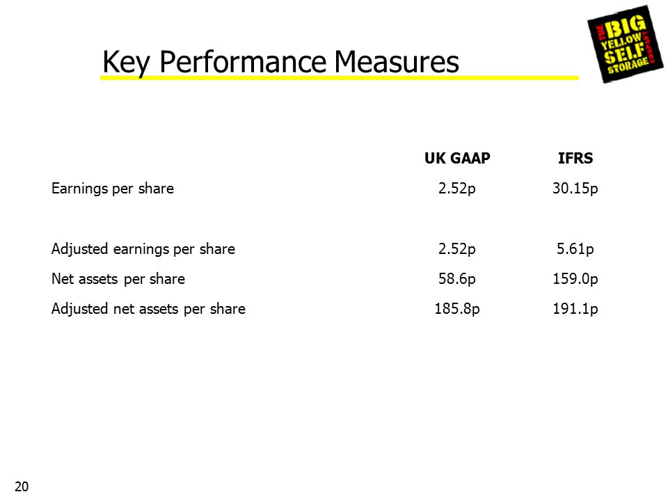 20 Key Performance Measures UK GAAPIFRS Earnings per share2.52p30.15p Adjusted earnings per share2.52p5.61p Net assets per share58.6p159.0p Adjusted net assets per share185.8p191.1p