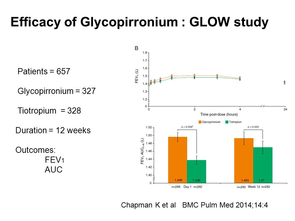Patients = 657 Glycopirronium = 327 Tiotropium = 328 Duration = 12 weeks Outcomes: FEV 1 AUC Efficacy of Glycopirronium : GLOW study Chapman K et al B