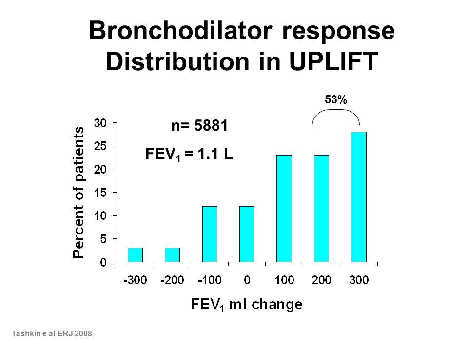 Bronchodilator response Distribution in UPLIFT 53% n= 5881 FEV 1 = 1.1 L Tashkin e al ERJ 2008