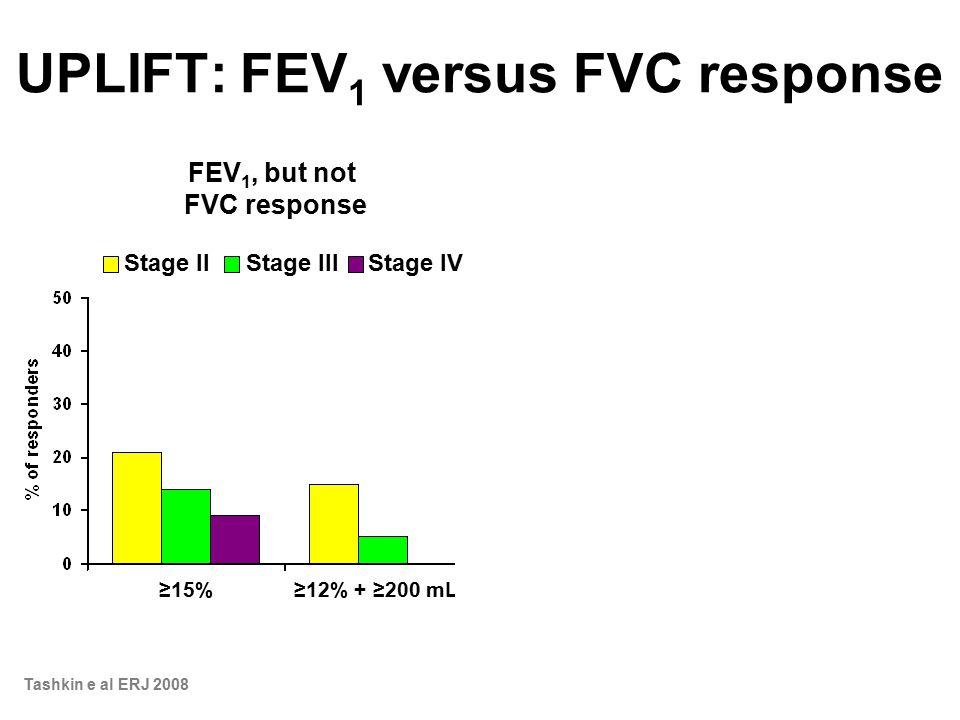 UPLIFT: FEV 1 versus FVC response Stage IIStage IIIStage IV Stage IIStage IIIStage IV ≥15%≥12% + ≥200 mL ≥15%≥12% + ≥200 mL FVC, but not FEV 1 response FEV 1, but not FVC response Tashkin e al ERJ 2008