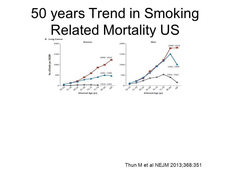 50 years Trend in Smoking Related Mortality US Thun M et al NEJM 2013;368:351