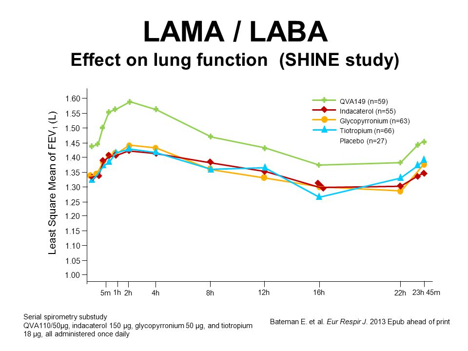 LAMA / LABA Effect on lung function (SHINE study) Bateman E. et al. Eur Respir J. 2013 Epub ahead of print Serial spirometry substudy QVA110/50μg, ind