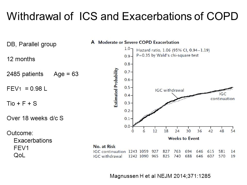 Withdrawal of ICS and Exacerbations of COPD DB, Parallel group 12 months 2485 patients Age = 63 FEV 1 = 0.98 L Tio + F + S Over 18 weeks d/c S Outcome