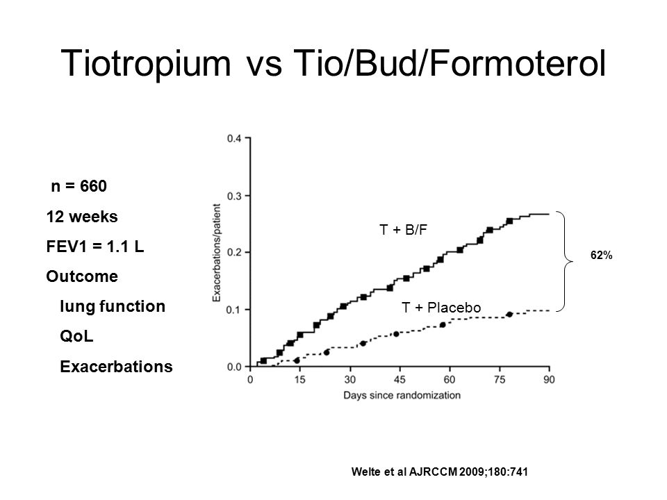 Tiotropium vs Tio/Bud/Formoterol Welte et al AJRCCM 2009;180:741 n = 660 12 weeks FEV1 = 1.1 L Outcome lung function QoL Exacerbations T + B/F T + Placebo 62%