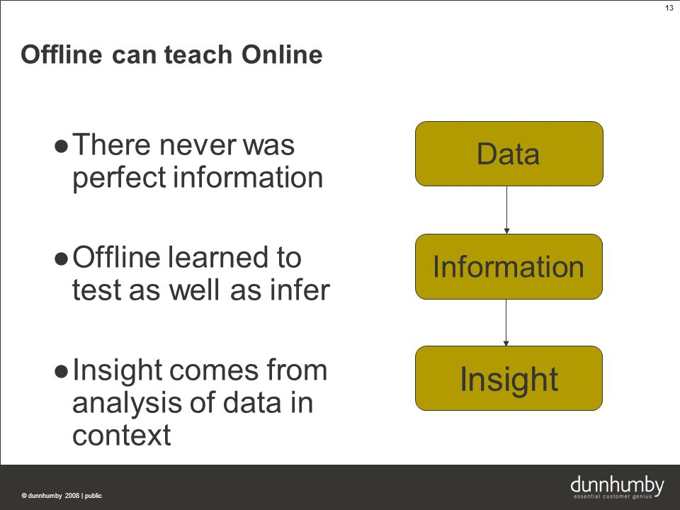 © dunnhumby 2008 | public 13 Offline can teach Online ●There never was perfect information ●Offline learned to test as well as infer ●Insight comes from analysis of data in context Data Information Insight