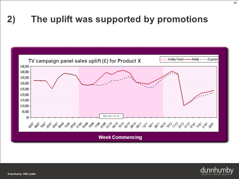 © dunnhumby 2008 | public 28 Week Commencing 2)The uplift was supported by promotions TV campaign panel sales uplift (£) for Product X 250g bars 2 for £2