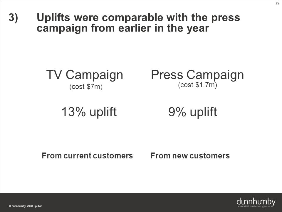 © dunnhumby 2008 | public 29 3)Uplifts were comparable with the press campaign from earlier in the year TV Campaign (cost $7m) Press Campaign 13% uplift 9% uplift From current customersFrom new customers (cost $1.7m)