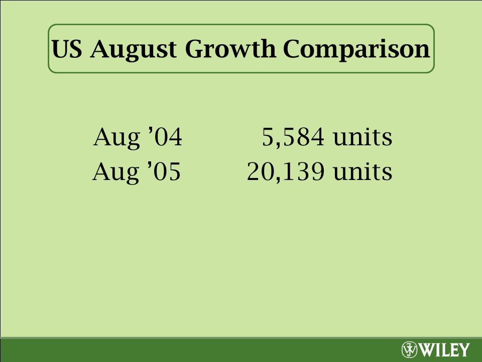 US August Growth Comparison Aug '04 5,584 units Aug '0520,139 units