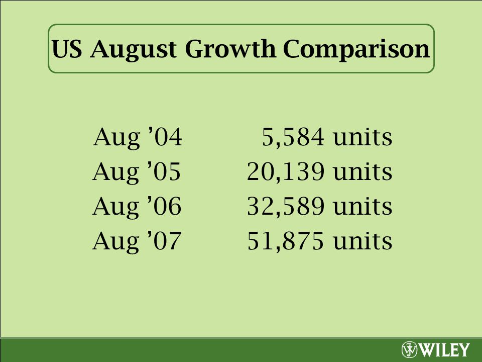 US August Growth Comparison Aug '04 5,584 units Aug '0520,139 units Aug '0632,589 units Aug '0751,875 units