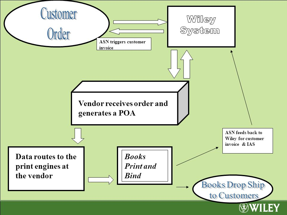 Vendor receives order and generates a POA Data routes to the print engines at the vendor Books Print and Bind ASN triggers customer invoice ASN feeds