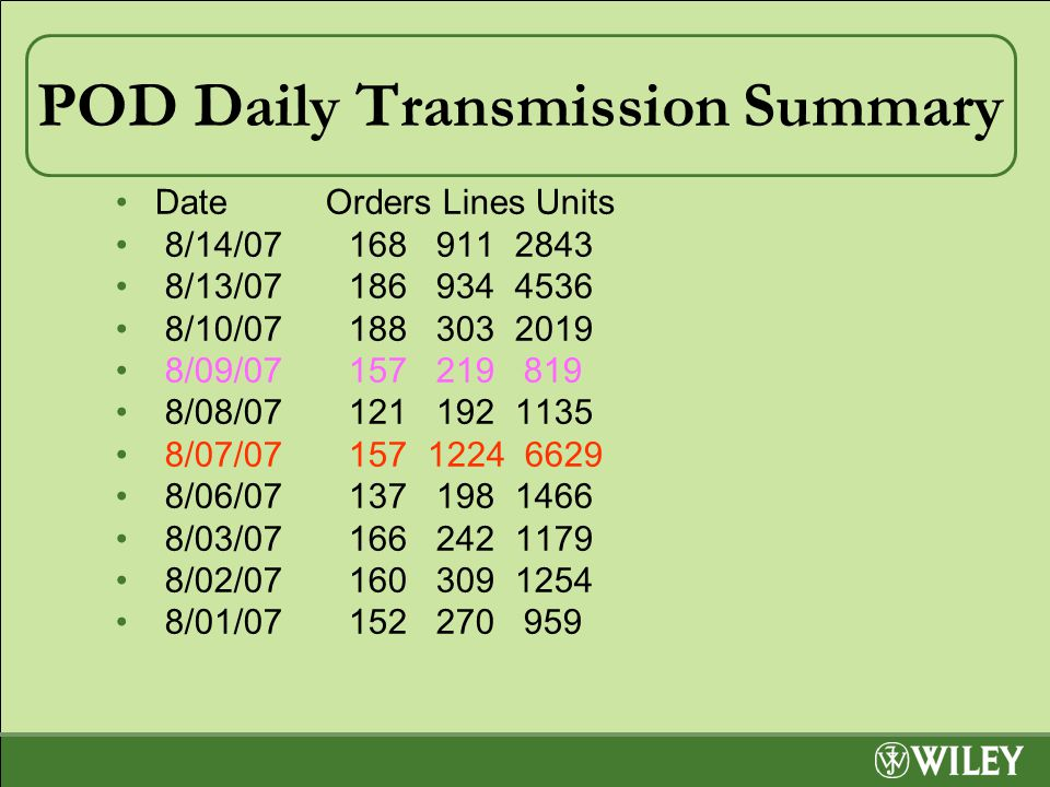 POD Daily Transmission Summary DateOrders Lines Units 8/14/07 168 911 2843 8/13/07 186 934 4536 8/10/07 188 303 2019 8/09/07 157 219 819 8/08/07 121 192 1135 8/07/07 157 1224 6629 8/06/07 137 198 1466 8/03/07 166 242 1179 8/02/07 160 309 1254 8/01/07 152 270 959