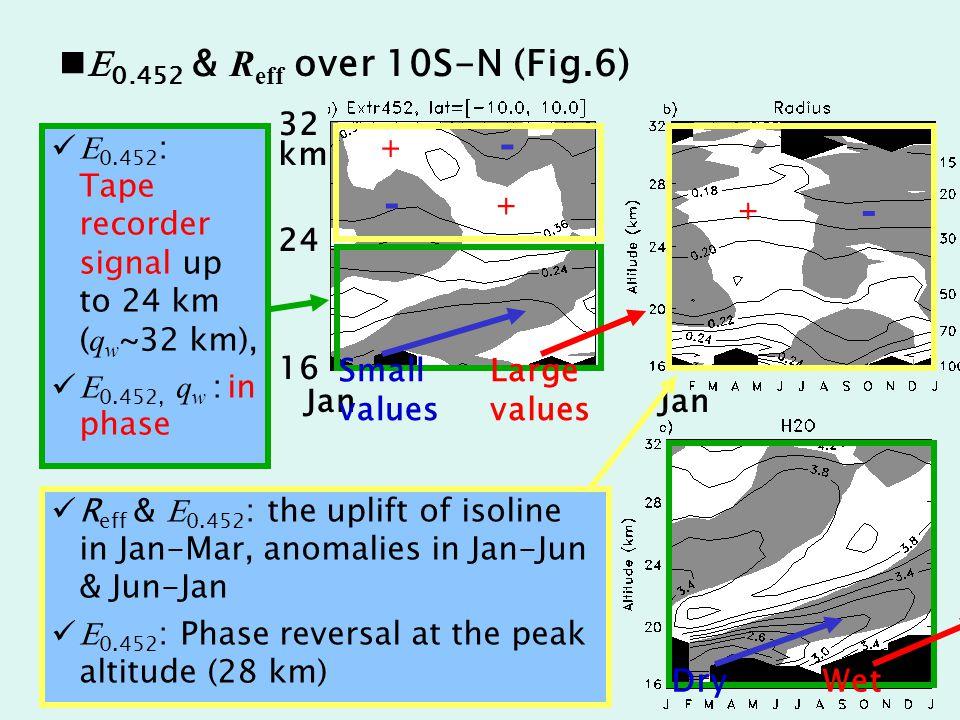 E 0.452 & R eff over 10S-N (Fig.6) 32 24 16 km Jan Jan E 0.452 : Tape recorder signal up to 24 km ( q w ~32 km), E 0.452, q w : in phase DryWet Small values Large values R eff & E 0.452 : the uplift of isoline in Jan-Mar, anomalies in Jan-Jun & Jun-Jan E 0.452 : Phase reversal at the peak altitude (28 km) + + + - - -