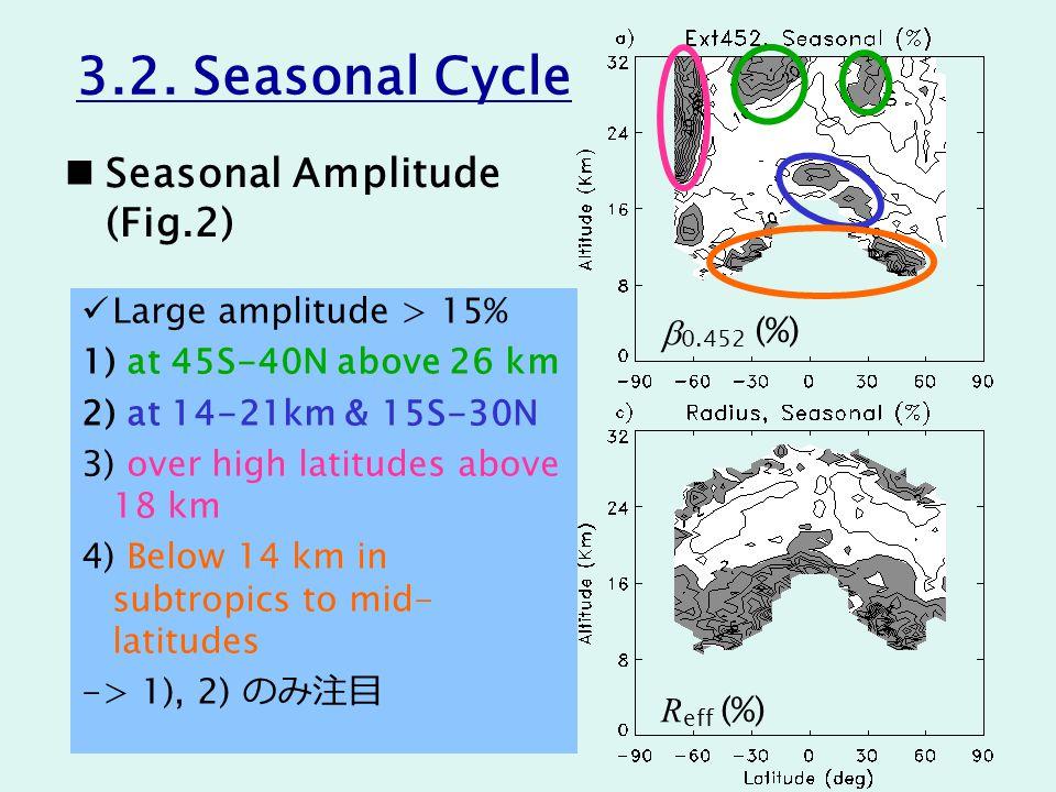 Seasonal Amplitude (Fig.2) b 0.452 (%) R eff (%) 3.2.
