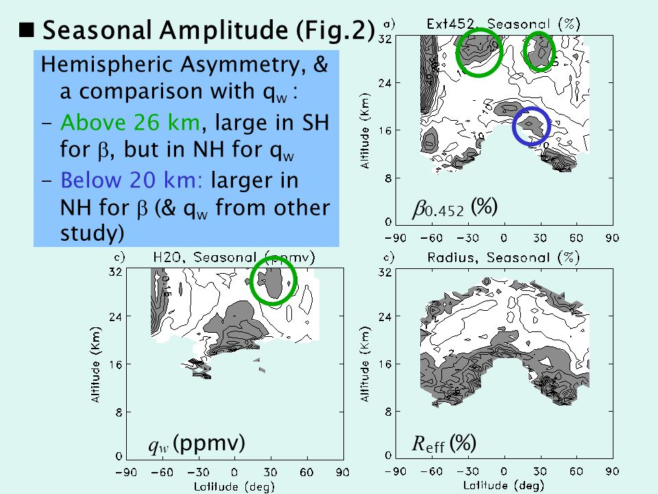 b 0.452 (%) R eff (%) Hemispheric Asymmetry, & a comparison with q w : - Above 26 km, large in SH for , but in NH for q w - Below 20 km: larger in NH for  (& q w from other study) q w (ppmv) Seasonal Amplitude (Fig.2)