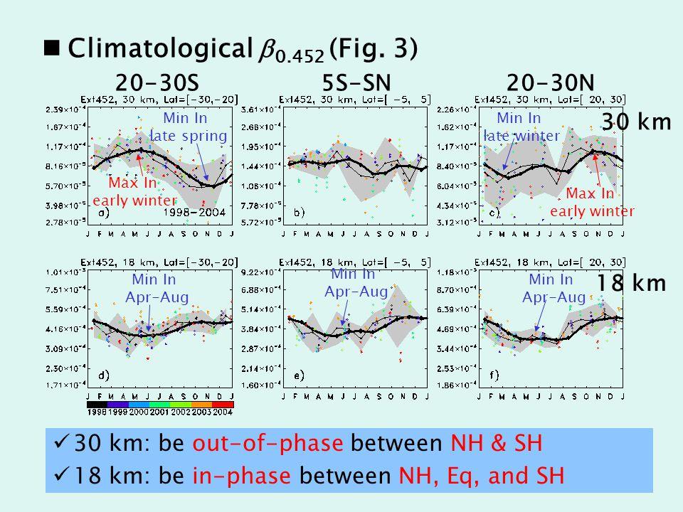 Climatological b 0.452 (Fig.