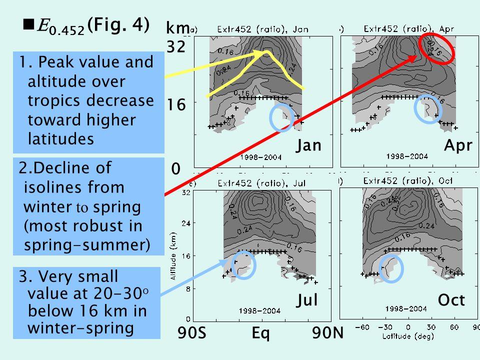 E 0.452 (Fig. 4) JanApr JulOct 32 16 0 km 90S Eq 90N 3.