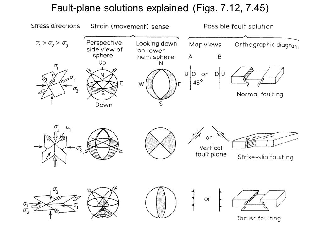 Fault-plane solutions explained (Figs. 7.12, 7.45)