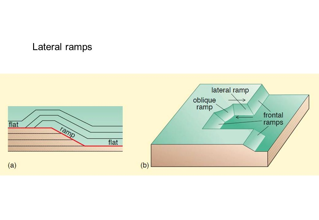 Lateral ramps