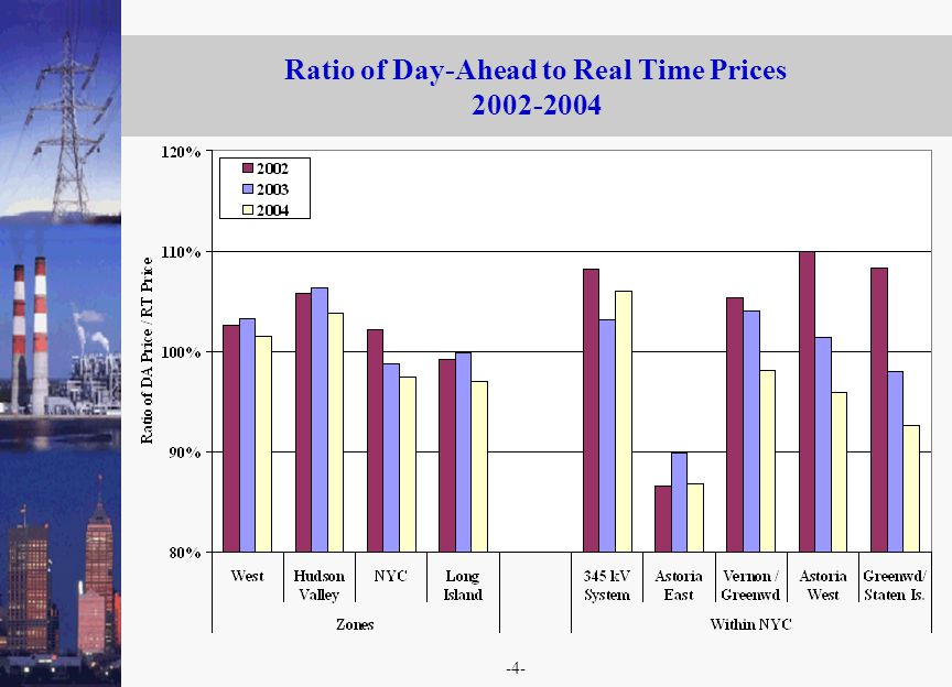 -4- Ratio of Day-Ahead to Real Time Prices 2002-2004