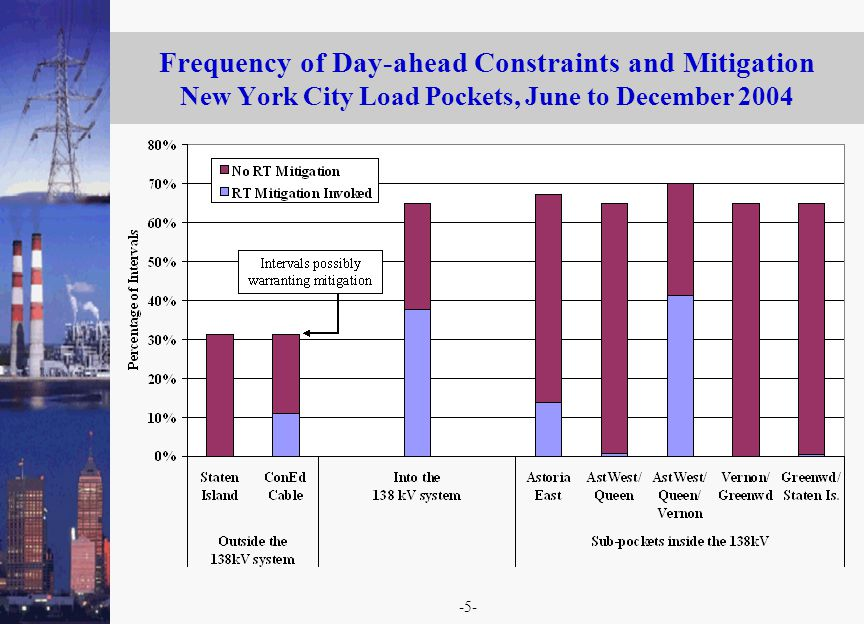 -5- Frequency of Day-ahead Constraints and Mitigation New York City Load Pockets, June to December 2004