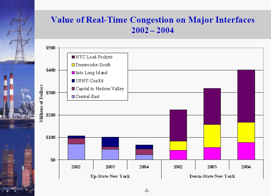 -8- Value of Real-Time Congestion on Major Interfaces 2002 – 2004