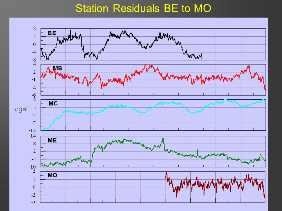 21 Station Residuals BE to MO  gal