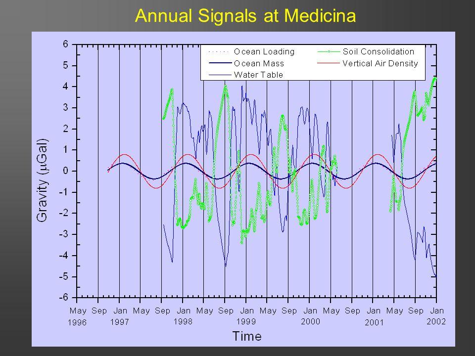 46 Annual Signals at Medicina