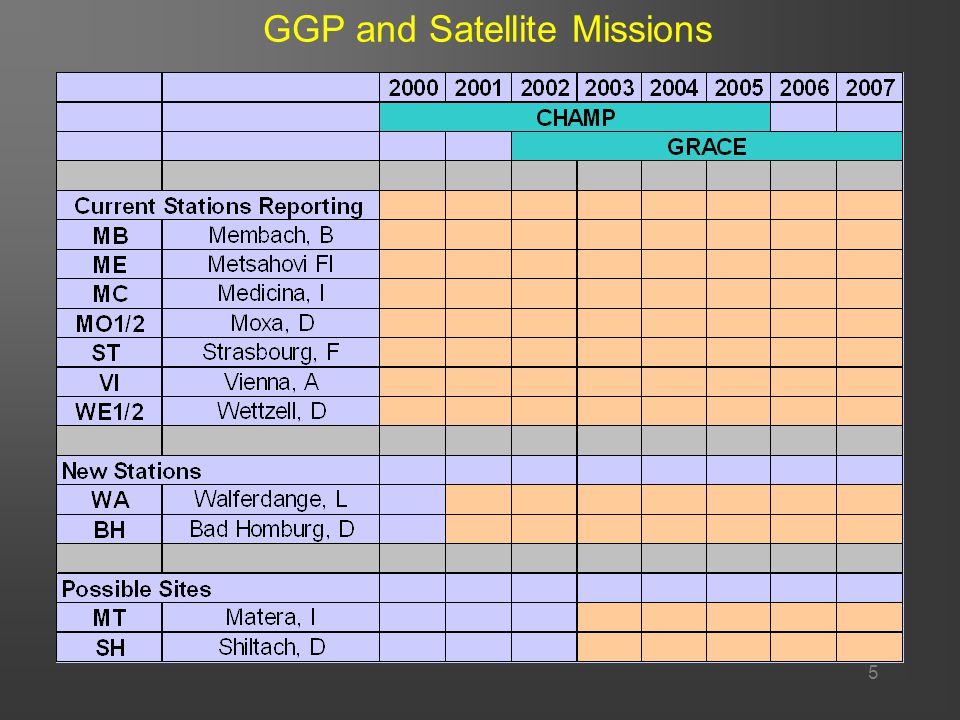 5 GGP and Satellite Missions