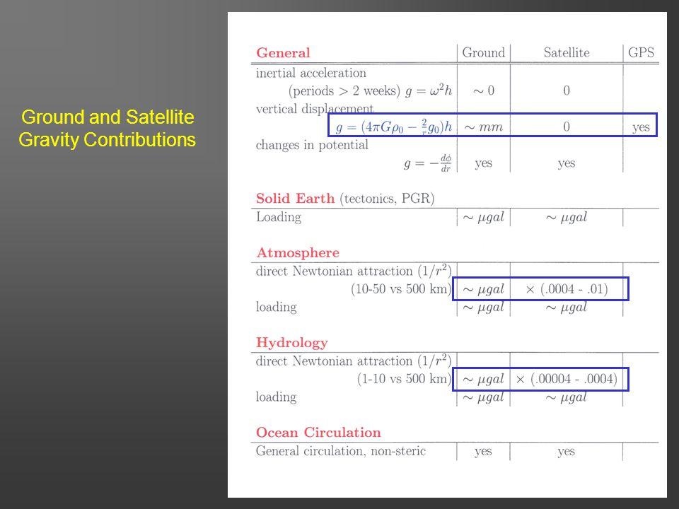 6 Ground and Satellite Gravity Contributions