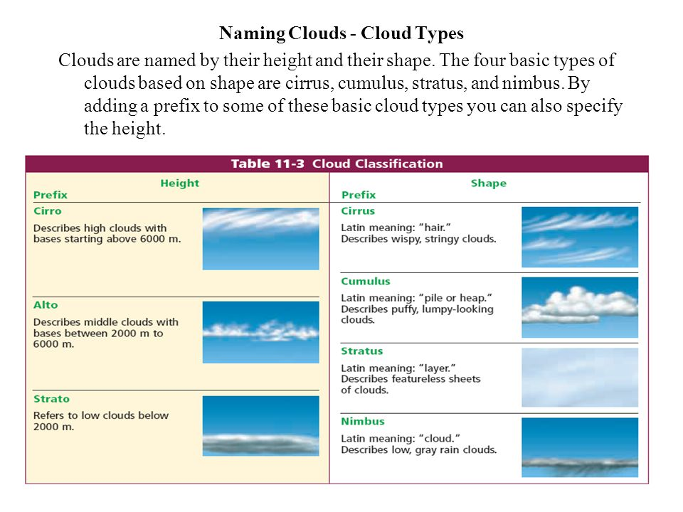 Naming Clouds - Cloud Types Clouds are named by their height and their shape. The four basic types of clouds based on shape are cirrus, cumulus, strat