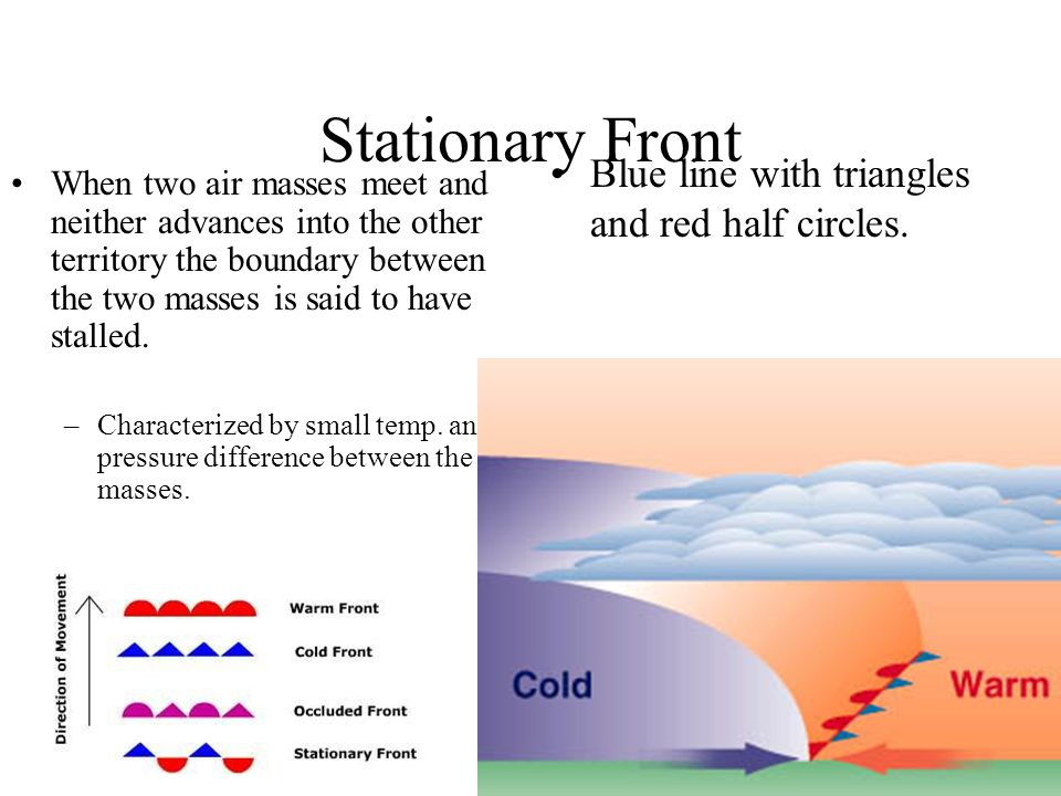 Stationary Front When two air masses meet and neither advances into the other territory the boundary between the two masses is said to have stalled. –