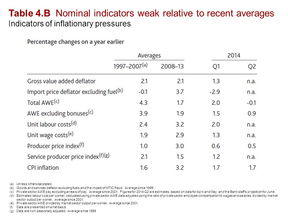 Table 4.B Nominal indicators weak relative to recent averages Indicators of inflationary pressures (a)Unless otherwise stated.