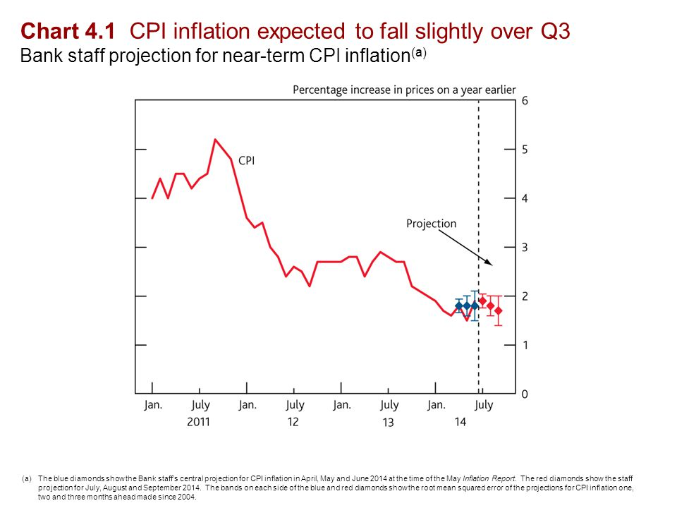 Table 4.D Inflation expectations remain anchored Indicators of inflation expectations (a) Sources: Bank of England, Barclays Capital, Bloomberg, CBI (all rights reserved), Citigroup, GfK NOP, ONS, YouGov and Bank calculations.