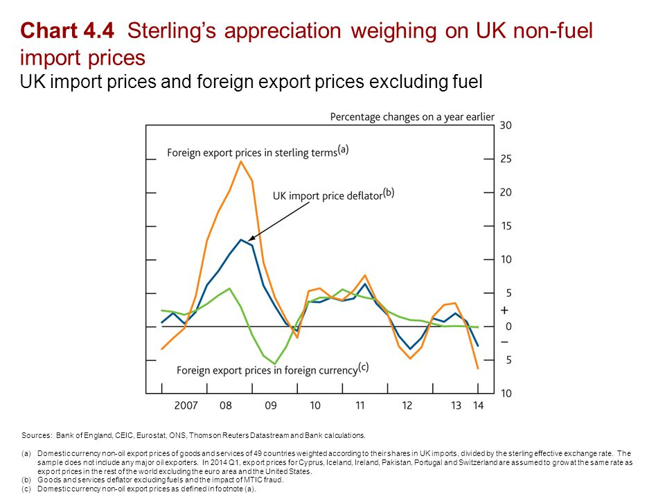 Chart 4.5 Sterling oil price futures a touch higher, gas price futures lower Sterling oil and wholesale gas prices (a) Sources: Bank of England, Bloomberg, Thomson Reuters Datastream and Bank calculations.