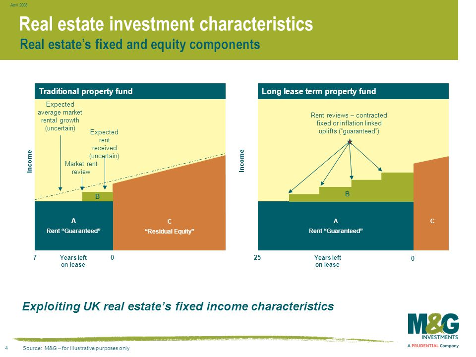 "4 April 2008 Real estate investment characteristics C ""Residual Equity"" A Rent ""Guaranteed"" 7 Market rent review B Expected average market rental grow"