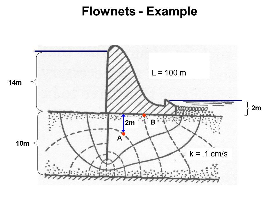 Flownets - Example 10m 14m 2m L = 100 m k =.1 cm/s 2m A B