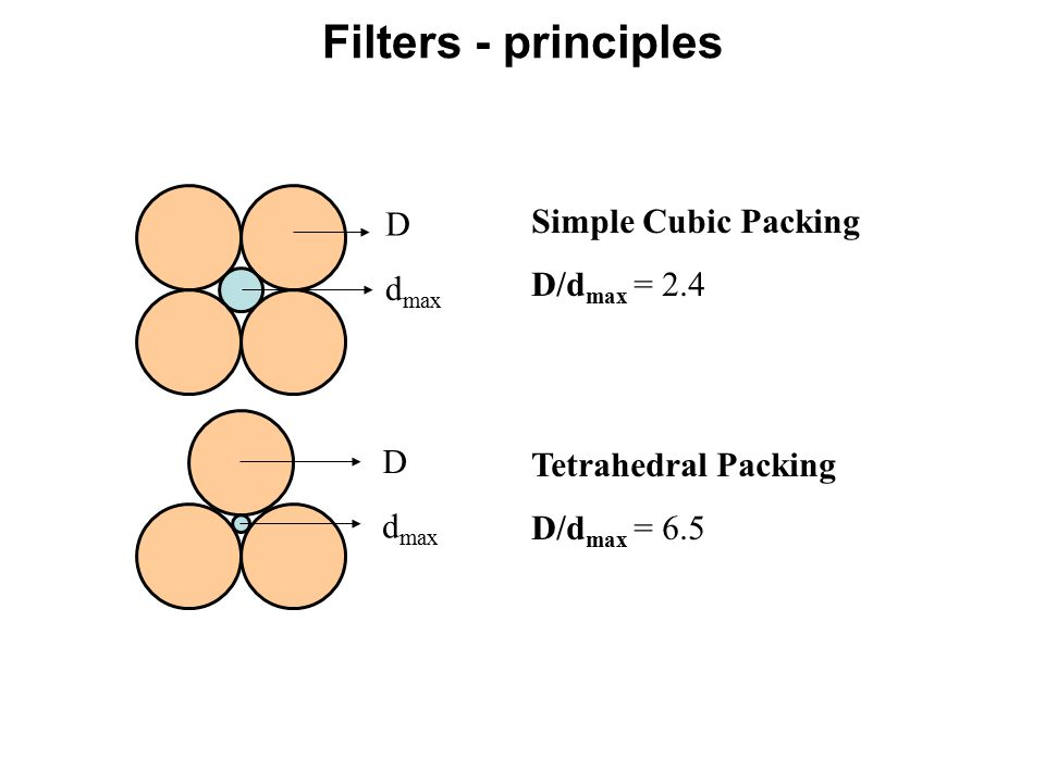 D d max D Simple Cubic Packing D/d max = 2.4 Tetrahedral Packing D/d max = 6.5 Interstice Sizes Filters - principles
