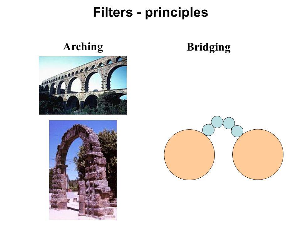 Arching Bridging Filters - principles