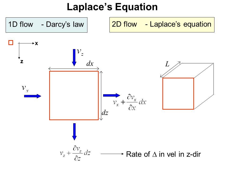 Laplace's Equation 1D flow - Darcy's law 2D flow - Laplace's equation x z dz dx L Rate of  in vel in z-dir