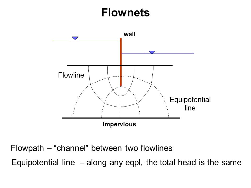 Flowline wall impervious Equipotential line Flowpath – channel between two flowlines Equipotential line – along any eqpl, the total head is the same