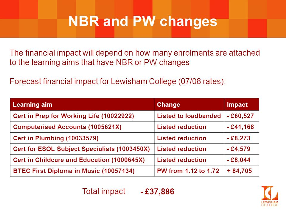 NBR and PW changes The financial impact will depend on how many enrolments are attached to the learning aims that have NBR or PW changes Forecast financial impact for Lewisham College (07/08 rates): Learning aimChangeImpact Cert in Prep for Working Life (10022922)Listed to loadbanded- £60,527 Total impact - £60,527- £101,695- £109,968- £114,547- £122,591- £37,886 - £37,886 Computerised Accounts (1005621X)Listed reduction- £41,168 Cert in Plumbing (10033579)Listed reduction- £8,273 Cert for ESOL Subject Specialists (1003450X)Listed reduction- £4,579 Cert in Childcare and Education (1000645X)Listed reduction- £8,044 BTEC First Diploma in Music (10057134)PW from 1.12 to 1.72+ 84,705