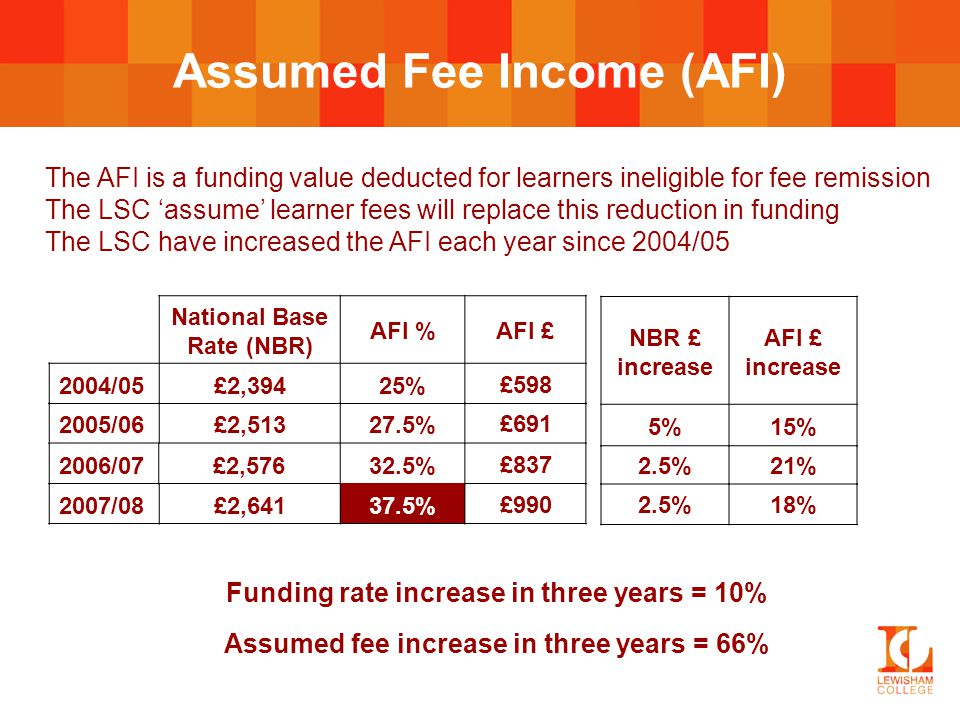 Assumed Fee Income (AFI) National Base Rate (NBR) AFI %AFI £ 2004/05£2,39425%£598 Funding rate increase in three years = 10% Assumed fee increase in t