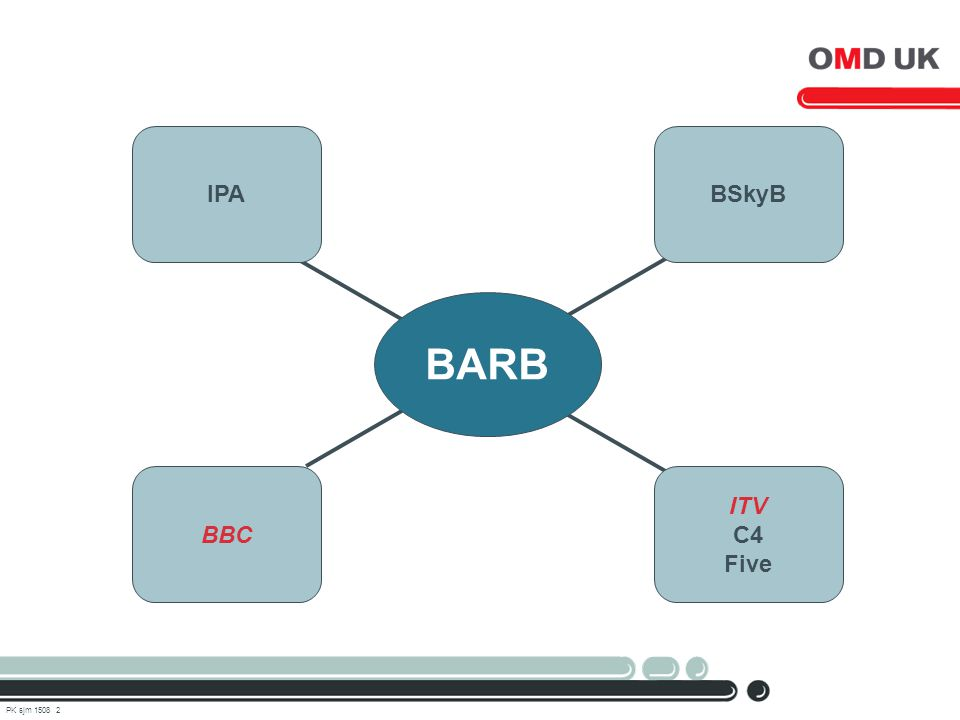 PK sjm 1508 2 IPABSkyB BBC ITV C4 Five BARB
