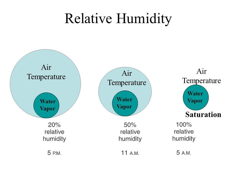 Relative Humidity Saturation Water Vapor Air Temperature