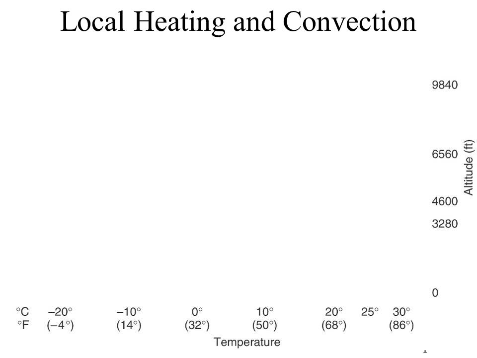 Local Heating and Convection Figure 8.7