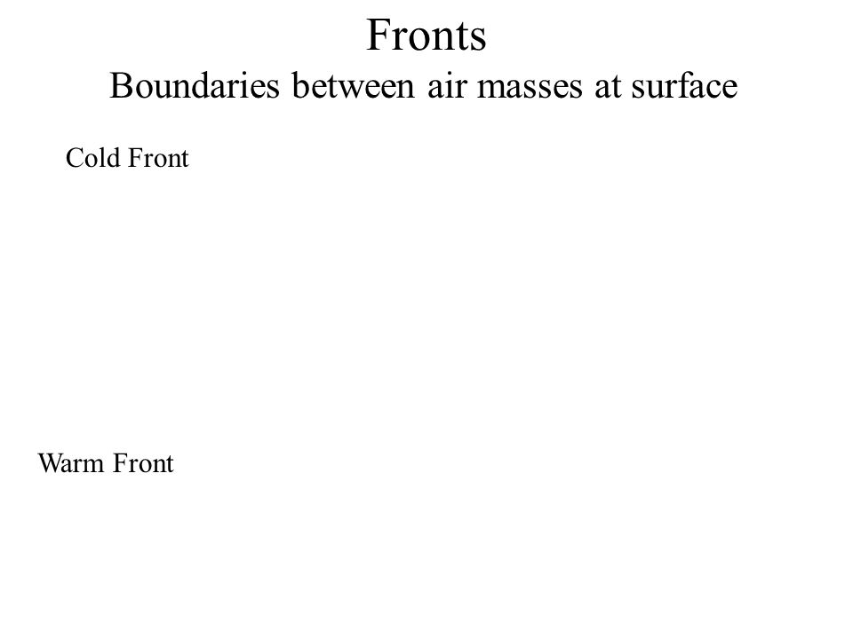 Fronts Boundaries between air masses at surface Cold Front Warm Front